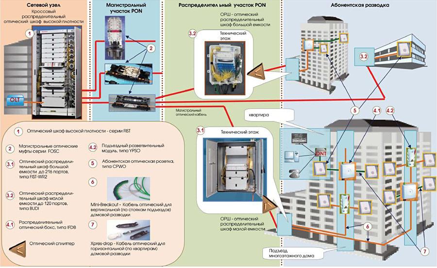 Схема построения оптических