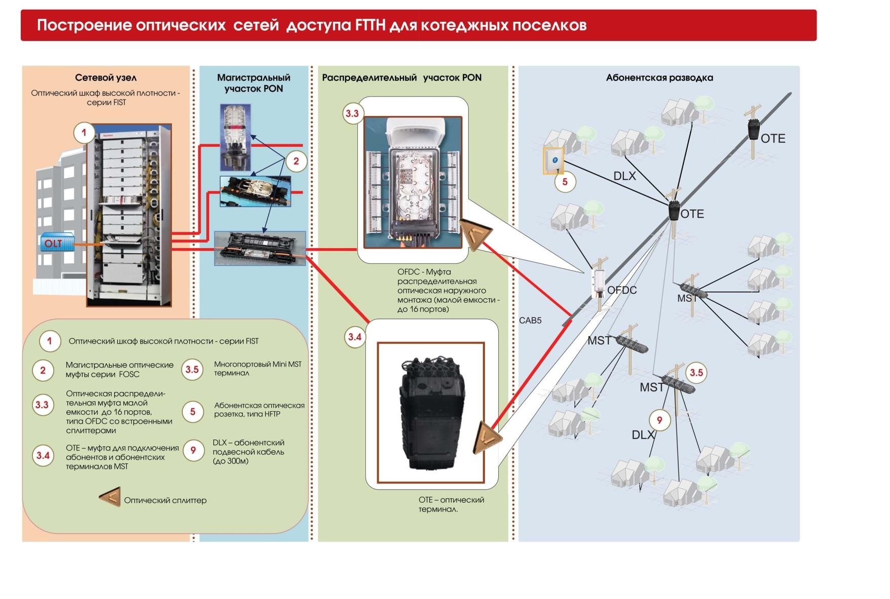 Как настроить проводную или беспроводную домашнюю сеть 76